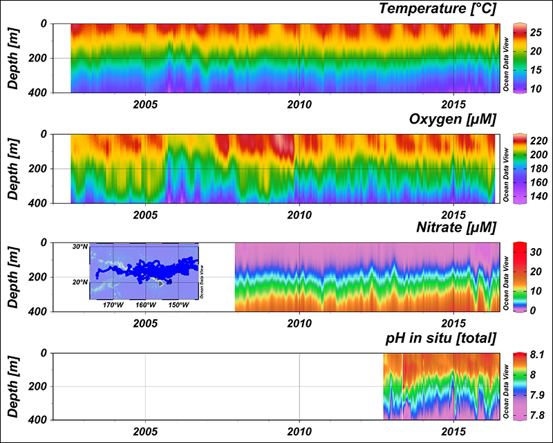 Temperature, oxygen, nitrate, and pH data measured from profiling floats deployed at the HOT station ALOHA since 2002.