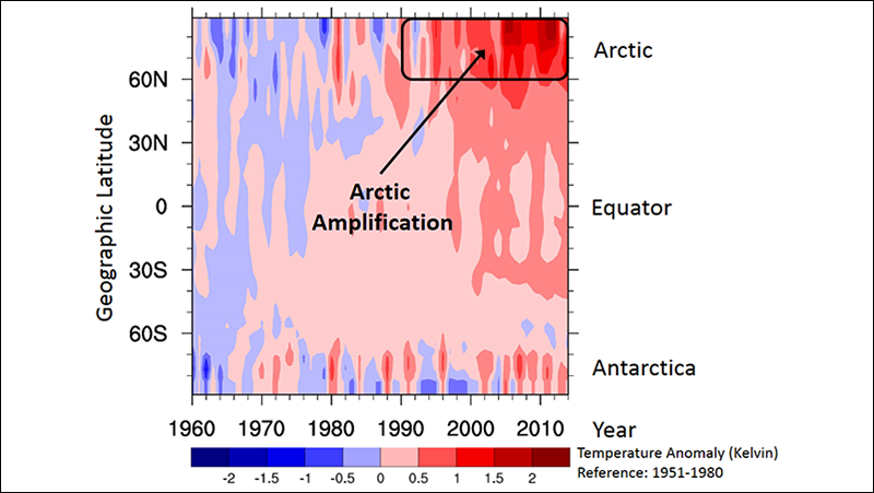 Warming is amplified in the Arctic, particularly within the past 25 years.