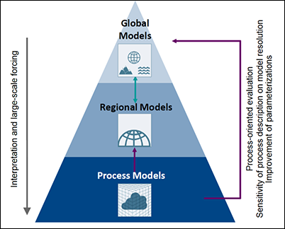 A hierarchy of models covering a wide range of spatial and temporal scales for studying Arctic amplification.