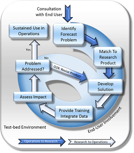 This testbed environment paradigm relies on an interchange of information between research and operational organizations.