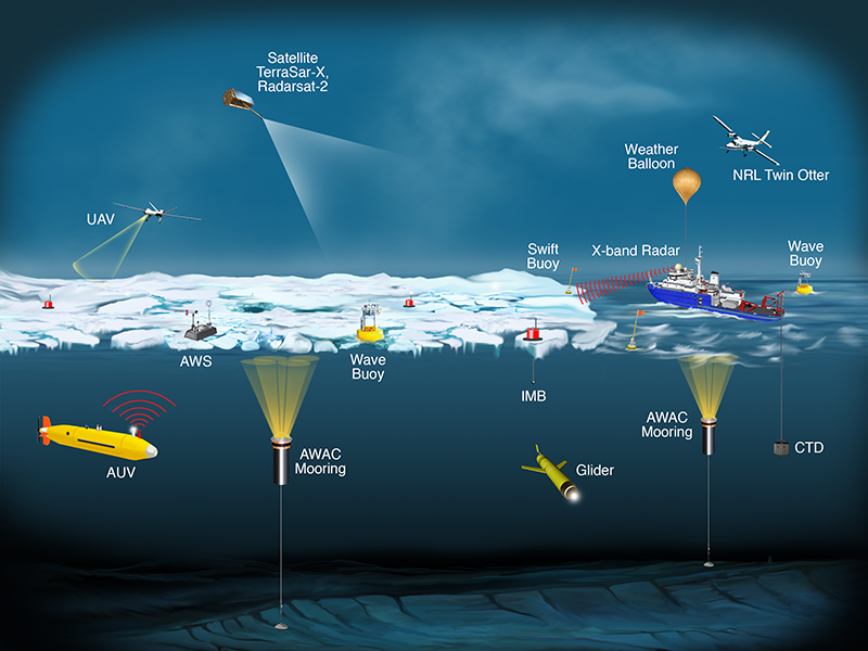 Instrument platforms used in the Sea State and Boundary Layer Physics of the Emerging Arctic Ocean field campaign