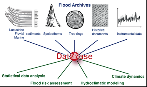 The PAGES Floods Working Group brings together experts studying paleofloods through a range of natural and human hydrological archives to produce improved estimates of flood hazards globally.