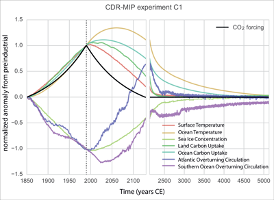 CDR-MIP C1 results showing the response of the Earth system to increasing and decreasing atmospheric CO2 levels.