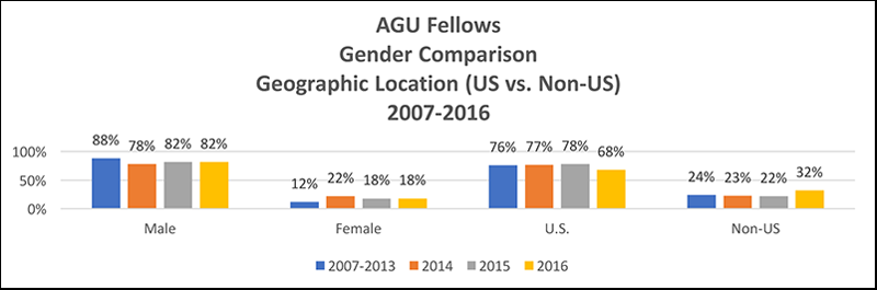 Comparative data on gender and geographic location for the AGU Fellows Program (2007–2016).