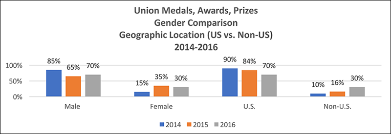 Comparative data on gender and geographic location for AGU Union medals, awards, and prizes (2014–2016).