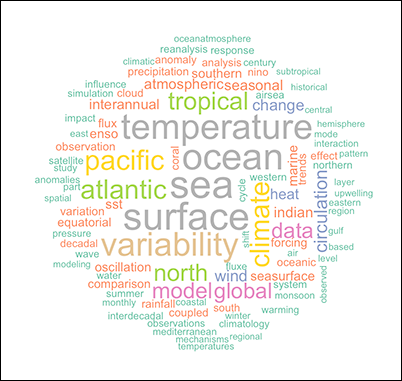 Word cloud for published manuscripts citing previous versions of ICOADS.