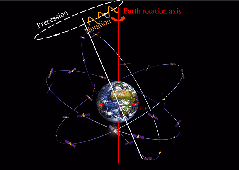 Illustration of Earth's precession and nutation.