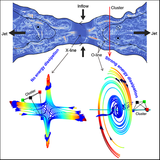 Reconnection at O-lines gives strong current, turbulence, and energy dissipation. Not so for X-lines.