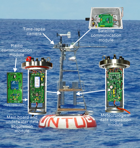 The NTU buoy components, with modules for surface and subsurface data acquisition and for satellite and radio communications.