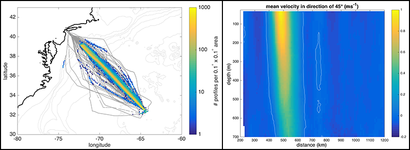 Deep acoustic profiles taken between 2005 and 2016, and a map of average current velocities in the northeast direction.