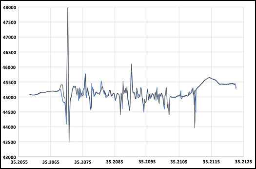 Measurements of total magnetic intensity acquired while walking and biking show almost identical results.