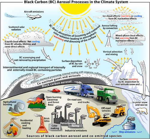 The cycle of black carbon in the atmosphere.