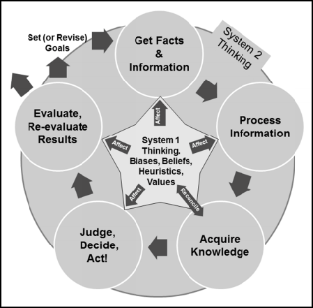 Researchers create a framework for how we make science and policy decisions.