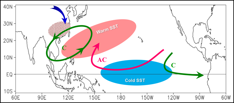 Researchers unravel the relationship between La Niña and aerosol concentrations over eastern China.