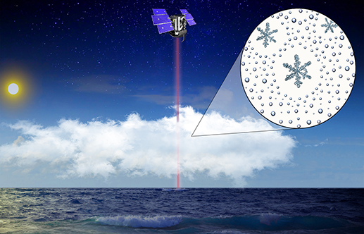 Researchers use a new method to assess how the amount of ice or liquid in clouds drives their influence on climate