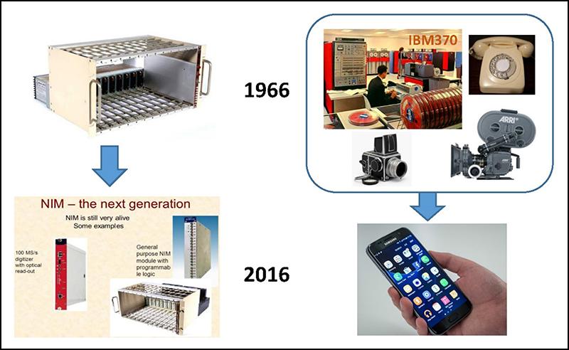 Fig. 1. Radiation measurement instrumentation versus consumer technology.