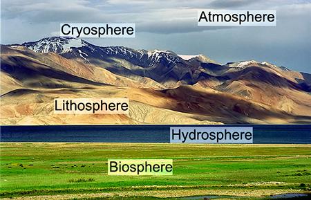 Tibetan landscape showing the atmosphere, cryosphere, lithosphere, hydrosphere, and biosphere.