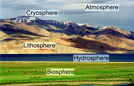 Tibetan landscape showing the atmosphere, cryosphere, lithosphere, hydrosphere, and biosphere.