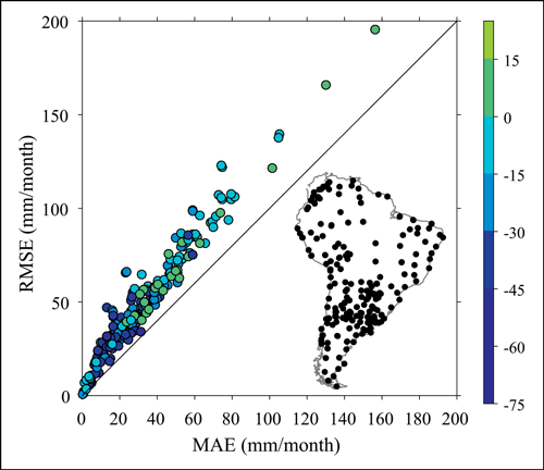 This plot shows values of the mean absolute error (MAE) and corresponding values of the root-mean-square error (RMSE) associated with the spatial interpolation of monthly precipitation
