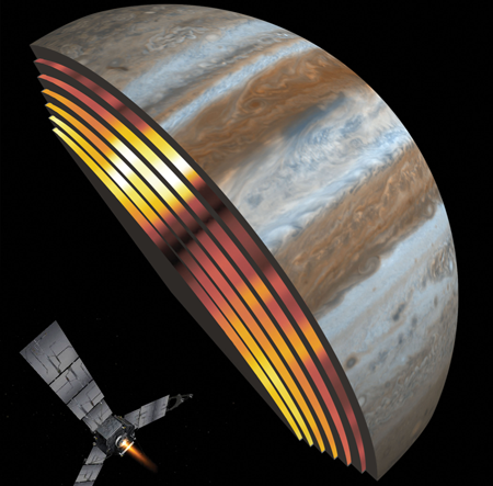 Juno's MicroWave Radiometer (MWR) passively observes beneath Jupiter's cloud tops.