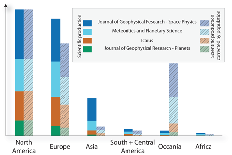 Regional variations in scientific productivity in planetary and space science research. Note low numbers for Africa.