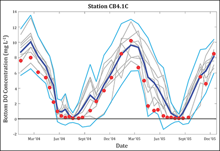 Changing dissolved oxygen concentrations measured at a U.S. EPA station near Kent Point in the upper Chesapeake Bay.