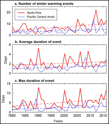 Figure showing winter warming.