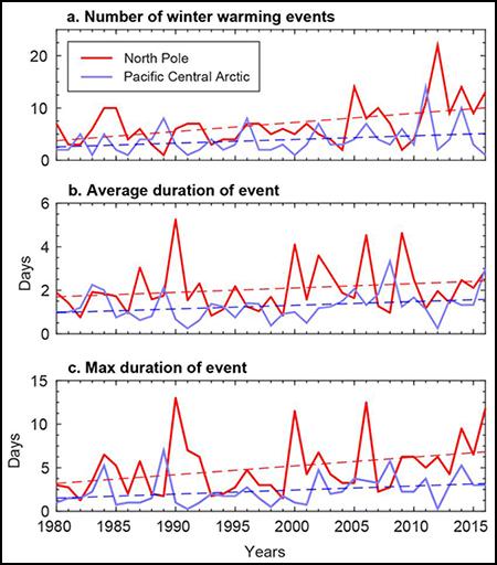 Figure showing winter warming.