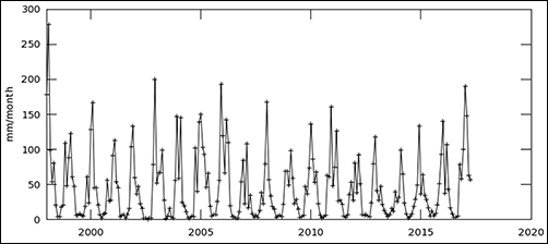 Giovanni plot of California's monthly precipitation during record-breaking droughts followed by the wettest winter on record