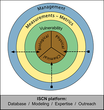 ISCN platform for capacity of soils to regulate climate.