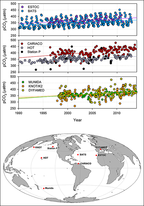 Time series observations of surface ocean carbon dioxide partial pressure and locations of time series stations.
