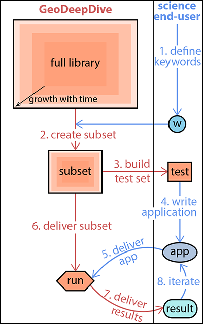 Schematic diagram of the workflow for GeoDeepDive science end users.