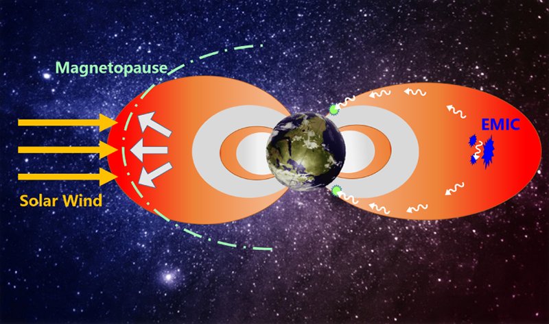 Data from three recent space storms offer clues into the mechanics of how Earth's outer radiation belts lose electrons