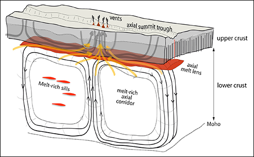 New modeling offers insight into the behavior of hydrothermal vents