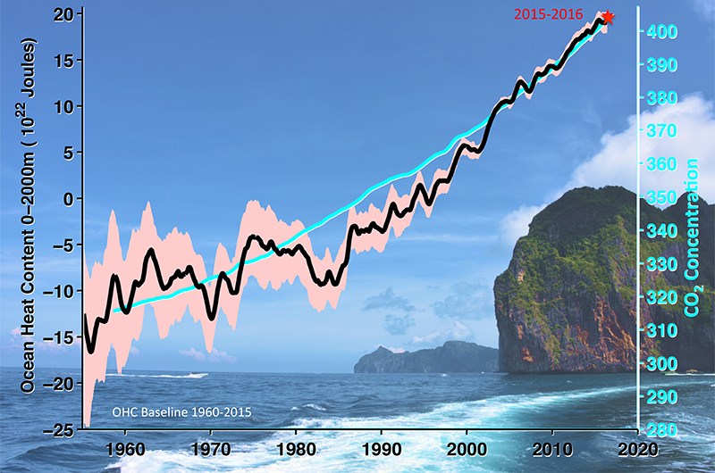 Ocean heat content and atmospheric carbon dioxide concentration measurements.