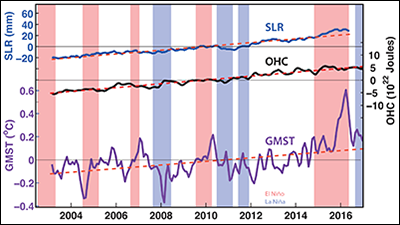 Changes in OHC, GMST, and SLR in the past decade.