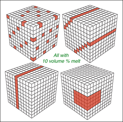 If tomography indicates an averaged 10% magma by volume, it could mean any number of scenarios