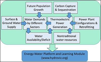 The platform and the learning module address key components of the energy–water nexus and their interconnections.