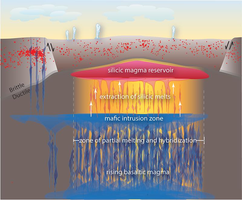 Schematic diagram of the magmatic system beneath Yellowstone caldera (~50 kilometers in diameter).