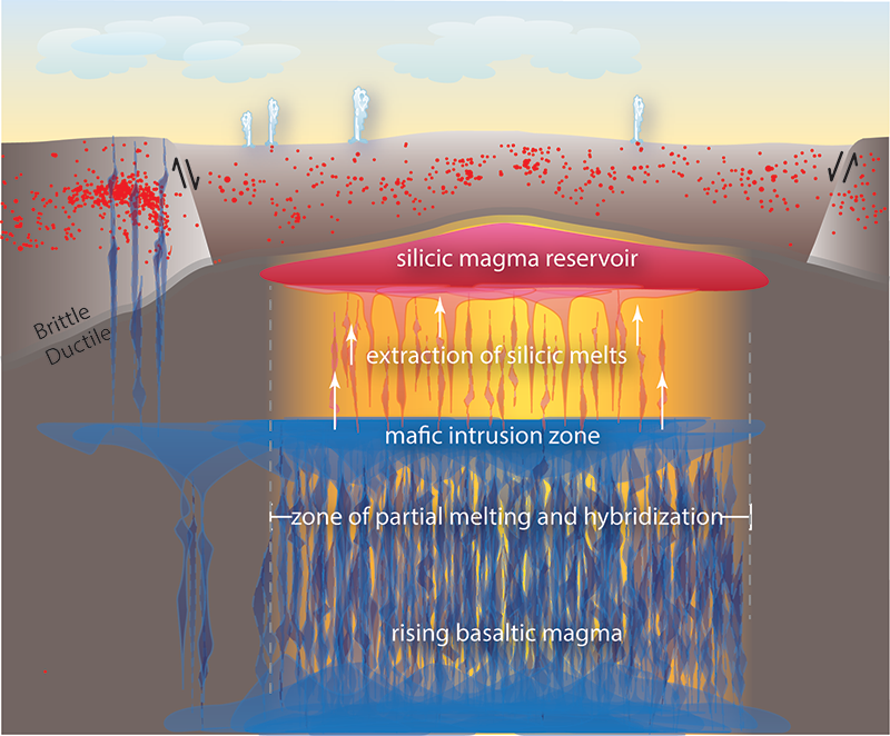 Schematic diagram of the magmatic system beneath Yellowstone caldera (~50 kilometers in diameter).