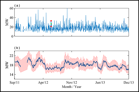 26-month segment from the 4-year time series of the heat flux of the Grotto North Tower plume.