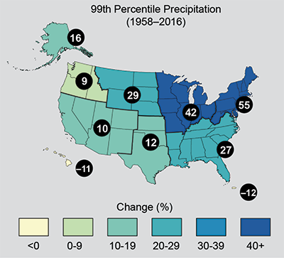 Climate change seen through % changes precipitation from heavy events from 1958 to 2016 across regions of the United States.