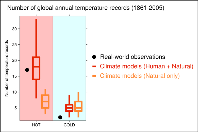 Historically observed and model-simulated numbers of hot and cold global annual temperature records for 1861–2005.