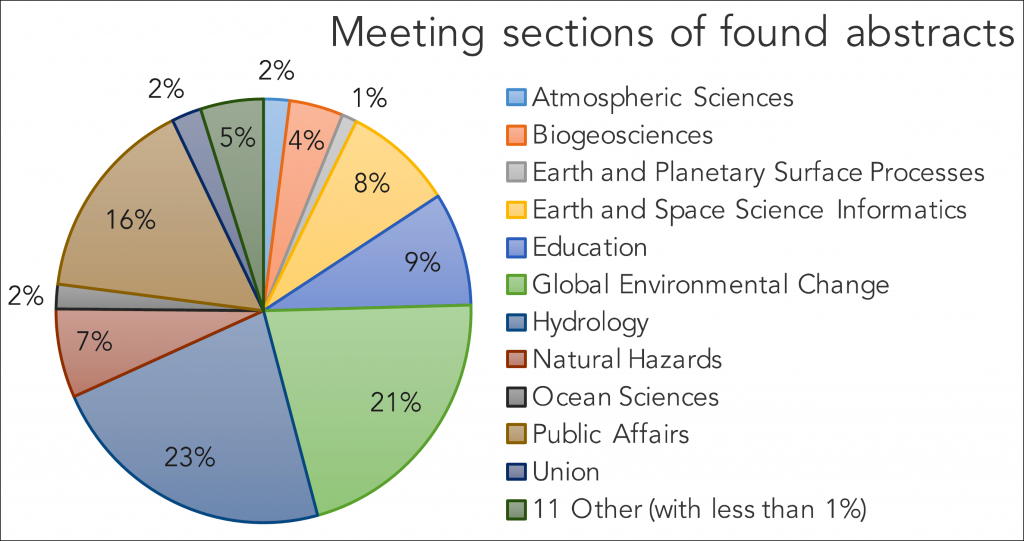 Partnerships Drive Science to Action Across the AGU