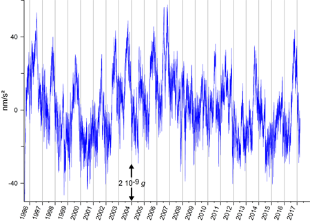 22-year time series shows gravity changes monitored by SG C021.