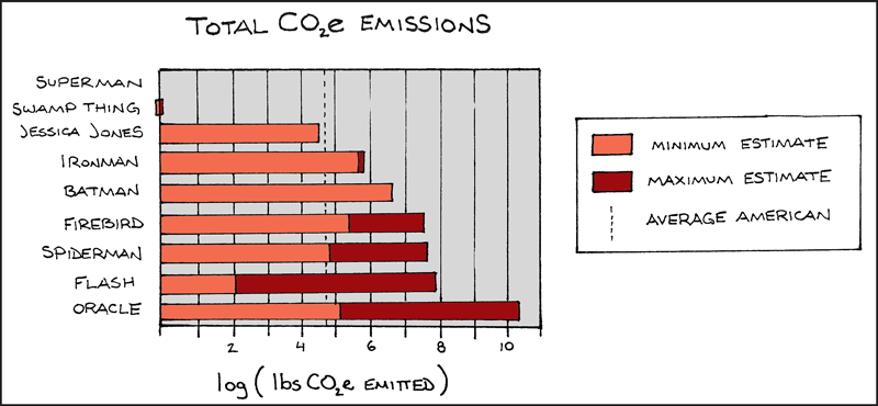 Chart from a poster about superheroes' carbon footprints depicts total carbon dioxide equivalent emissions of nine fictional champions.