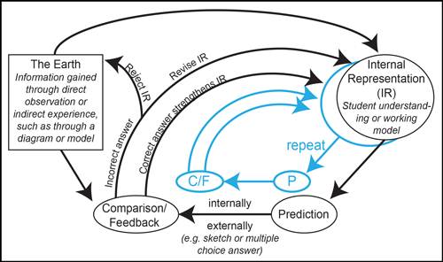 The prediction-comparison-feedback cycle works toward an increasingly accurate representation of Earth or the model.