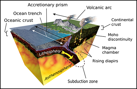 Geoscience students frequently encounter block diagrams like the one shown here in their textbooks.