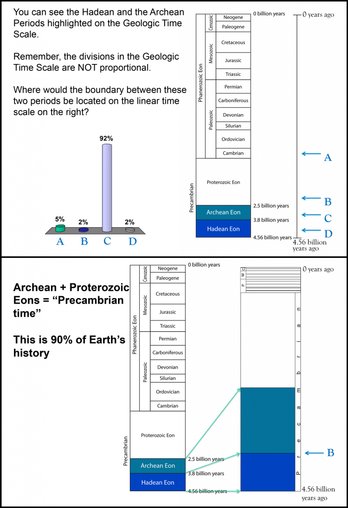 Students in a classroom viewed a slide showing a nonlinear representation of the geologic timescale.