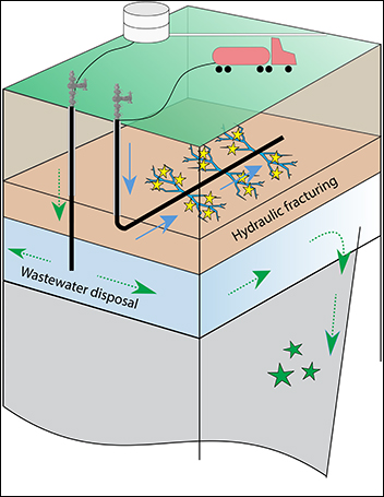 Researchers assess the advantages of continuous monitoring of earthquakes at fracking sites in Arkansas